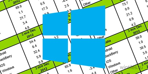Kantar: доли Windows Phone и Android растут, Blackberry и iOS падают